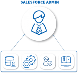 salesforce support