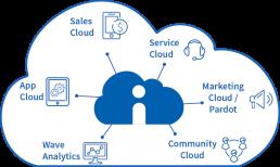 business transformation salesforce turnkey implementation