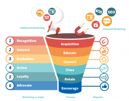 entoinnoir des ventes inbound marketing lead generation