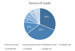 organize events lead generation outbound marketing